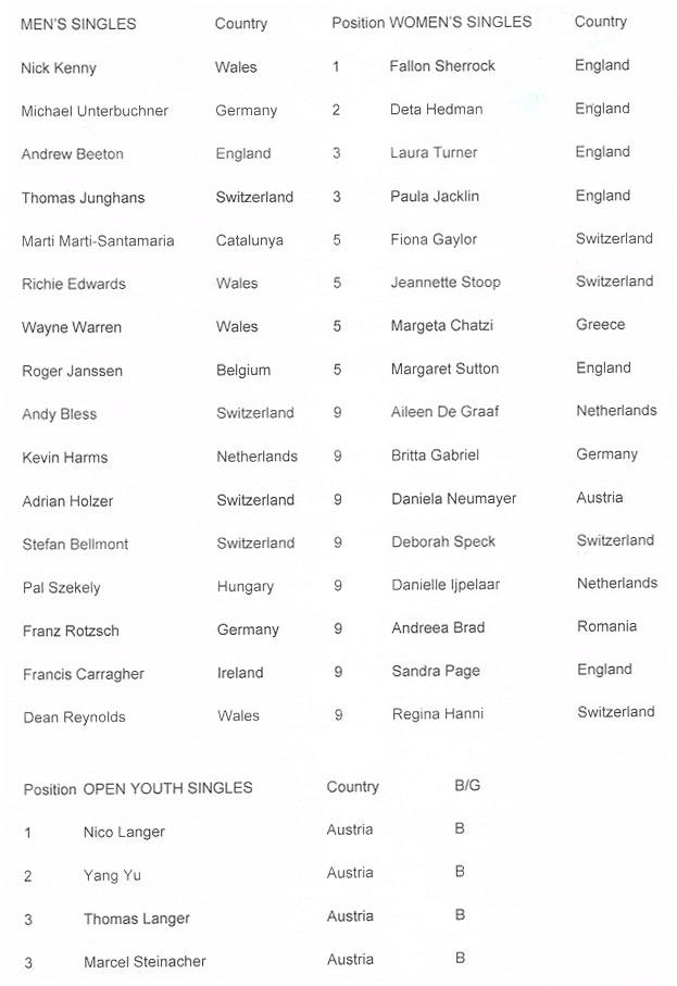 Swiss-2-turnir-1