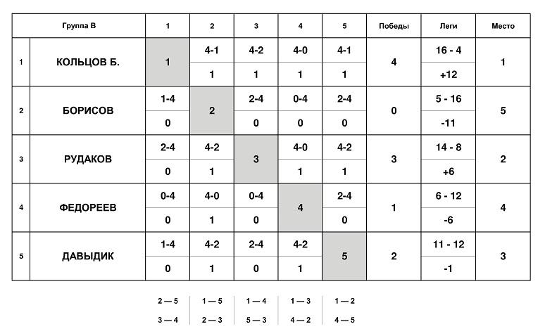 Группа B (1) (pdf.io)