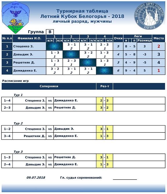 Летний Кубок Белогорья Lichka-1