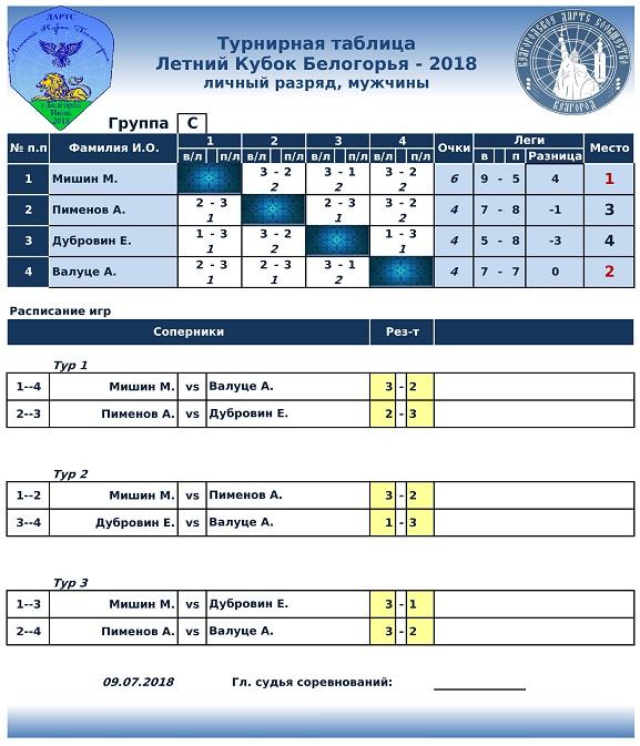 Летний Кубок Белогорья Lichka-2