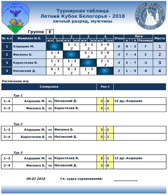Летний Кубок Белогорья Lichka-4