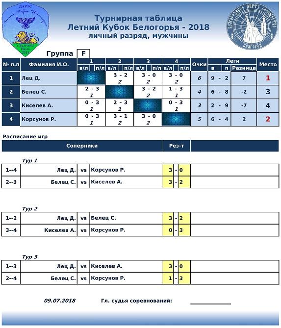 Летний Кубок Белогорья Lichka-5