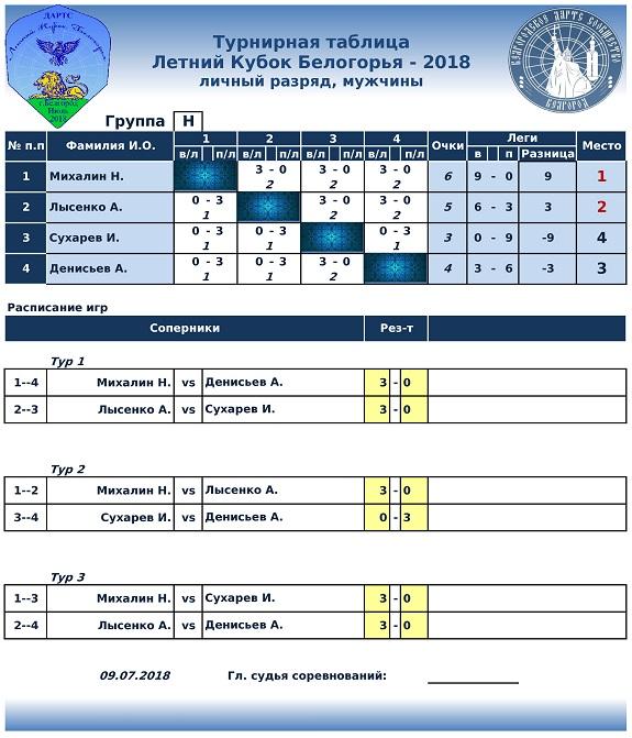 Летний Кубок Белогорья Lichka-7