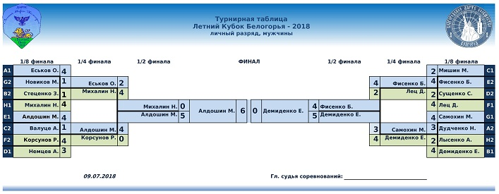 Летний Кубок Белогорья Lichka-8