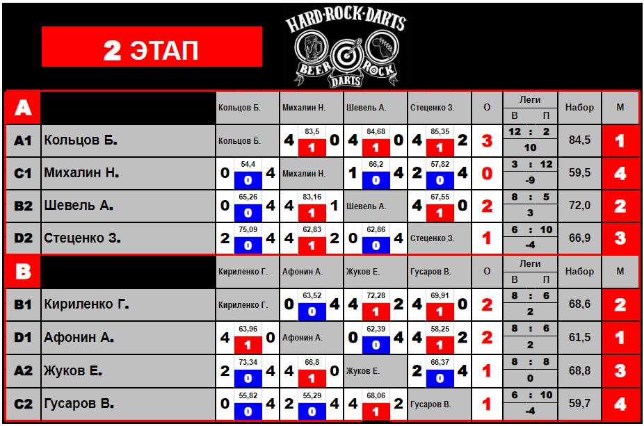 №68 Турнир в Хард Рок Лиге от 12.08.2018г.(2)