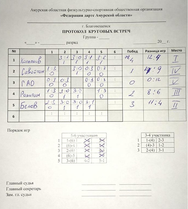 №73 Амурские турниры с начала 2018 года