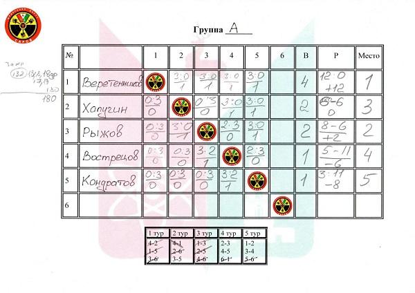 №78 Чемпионат города Саров, август 2018г.