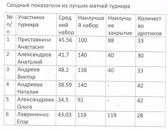 Сводные показатели Любительской Лиге 001