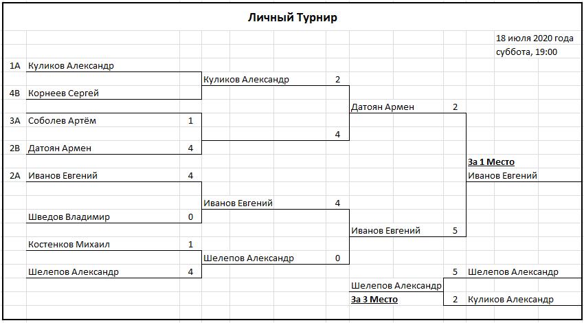 №244 Мужской турнир (ЛДЛ 2020) от 18 июля 2020